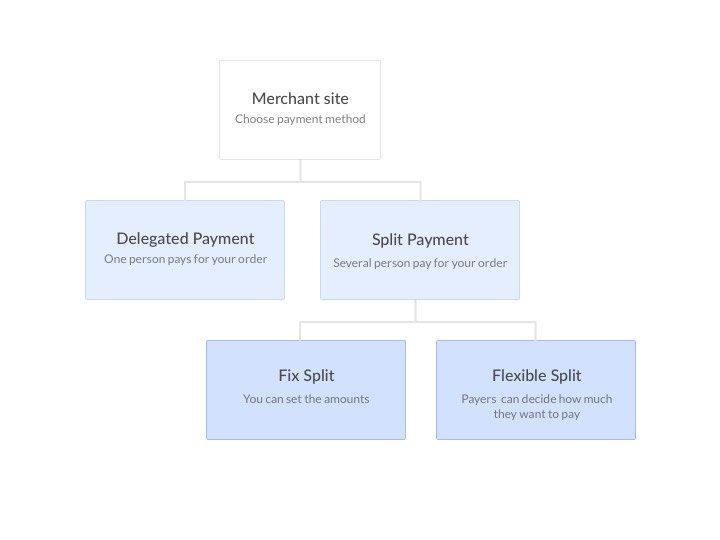 """Сплит-расходы с платёжным плагином - пример использования UX - Flow """"width ="""" 720 """"height ="""" 540 """"/>    <figcaption class="""
