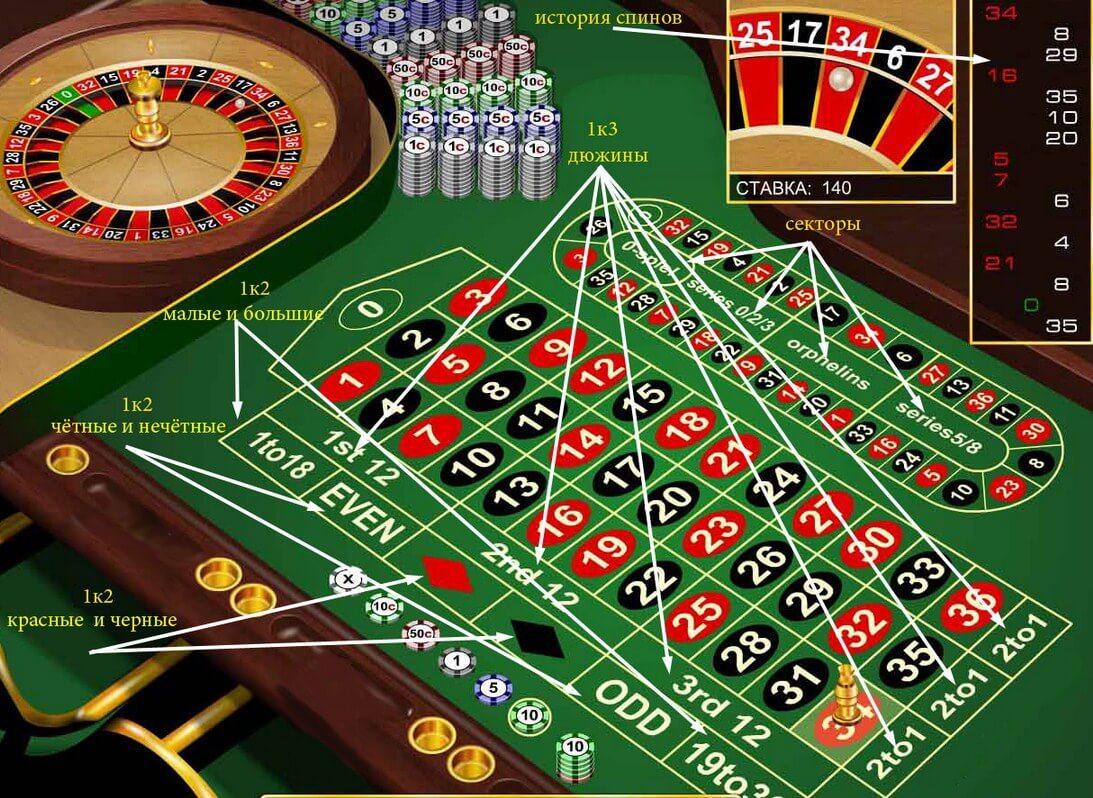 Онлайн казино рулетка выигрыши казино с депозитом от 10 долларов