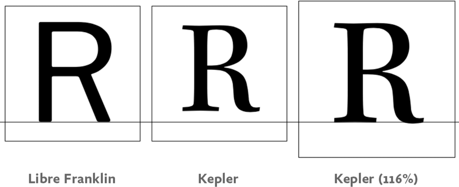 """Three panels (from left): """"R"""" in Libre Franklin, Kepler at 100%, and Kepler height-adjusted to match Libre Franklin at 116%."""