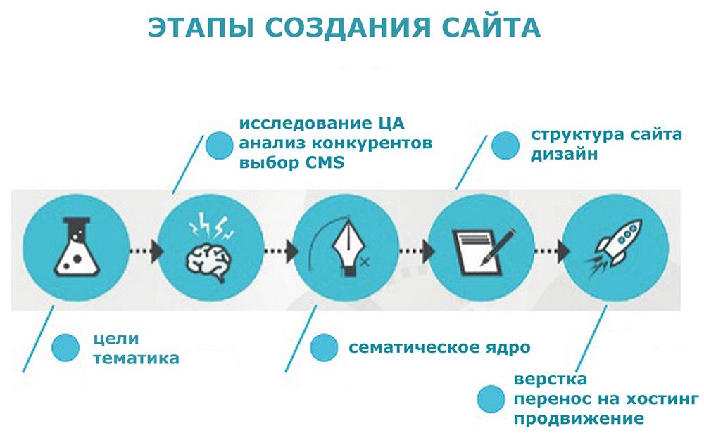 Создание собственного сайта описание программы по обучение продвижению сайтов