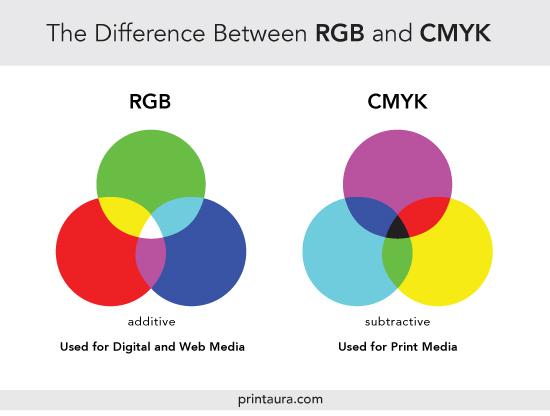 """Разница между RGB и SMYK """"width ="""" 550 """"height ="""" 416 """"/> </p> <p class="""