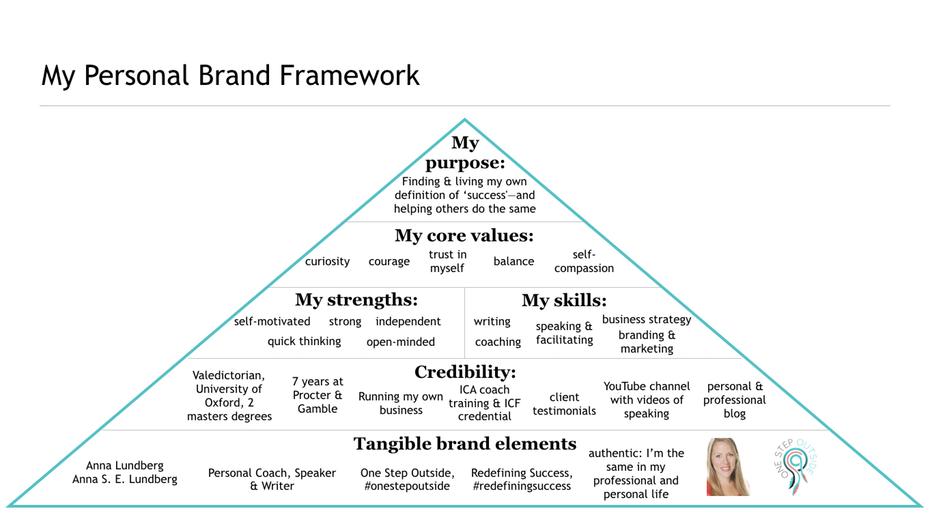 """Пример структуры личного бренда """"width ="""" 1362 """"height ="""" 768 """"/>    <figcaption> Так же, как и бизнес-бренд, структура вашего личного бренда учитывает ваши общие цели и ценности, а также способы в котором вы воплощаете их в жизнь с помощью ежедневной практики. Via Anna Lundberg. </figcaption></figure> <p> Создайте свой собственный каркас бренда (вы можете следовать моему формату или создать свой собственный формат), распечатать его и придерживаться это то, что вы можете увидеть. Как и в случае с бизнес-брендом, теперь вы можете использовать эту концепцию персонального брендинга, чтобы направлять все, что вы делаете, приводя свой онлайн и офлайн личный бренд в соответствие с вашим лучшим самосознанием. </p> <h2><span id="""