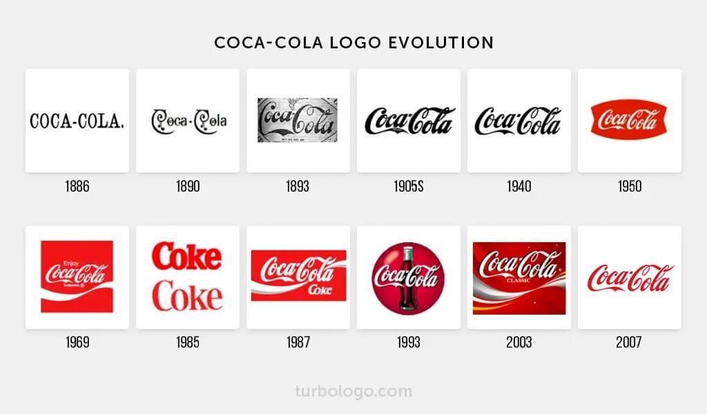 """Эволюция логотипа Кока-колы """"title ="""" Эволюция логотипа Кока-колы """"/> </p> <p> Другие бренды обновляют свою визуальную идентичность все чаще. Будучи ведущей интернет-компанией, Google всегда должен быть на переднем крае технологий и дизайна. Они использовали 3D-буквы, когда это было круто, тени, когда это было возможно, лучшие цвета, когда экраны могли с ними справиться, и минимальный логотип, который соответствовал их миссии по организации мировой информации. </p> <p> <img src="""