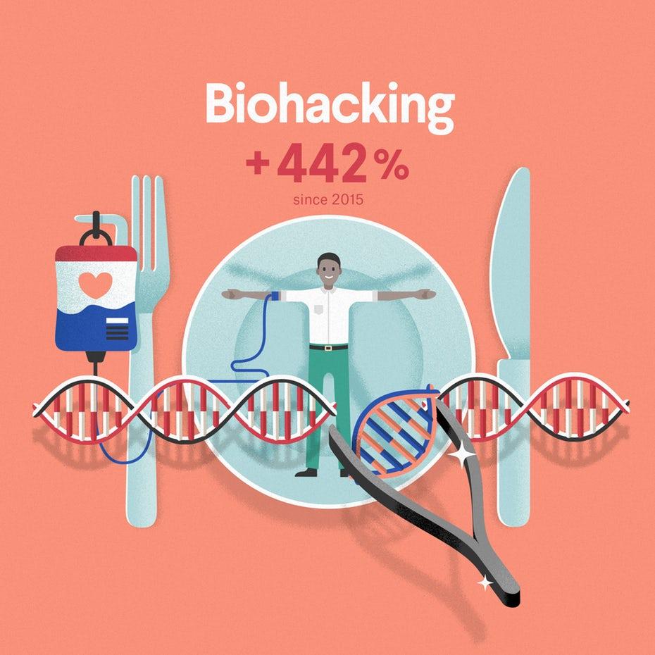 Развивающаяся индустрия 2020: отрывок из инфографики о биологическом хакерстве