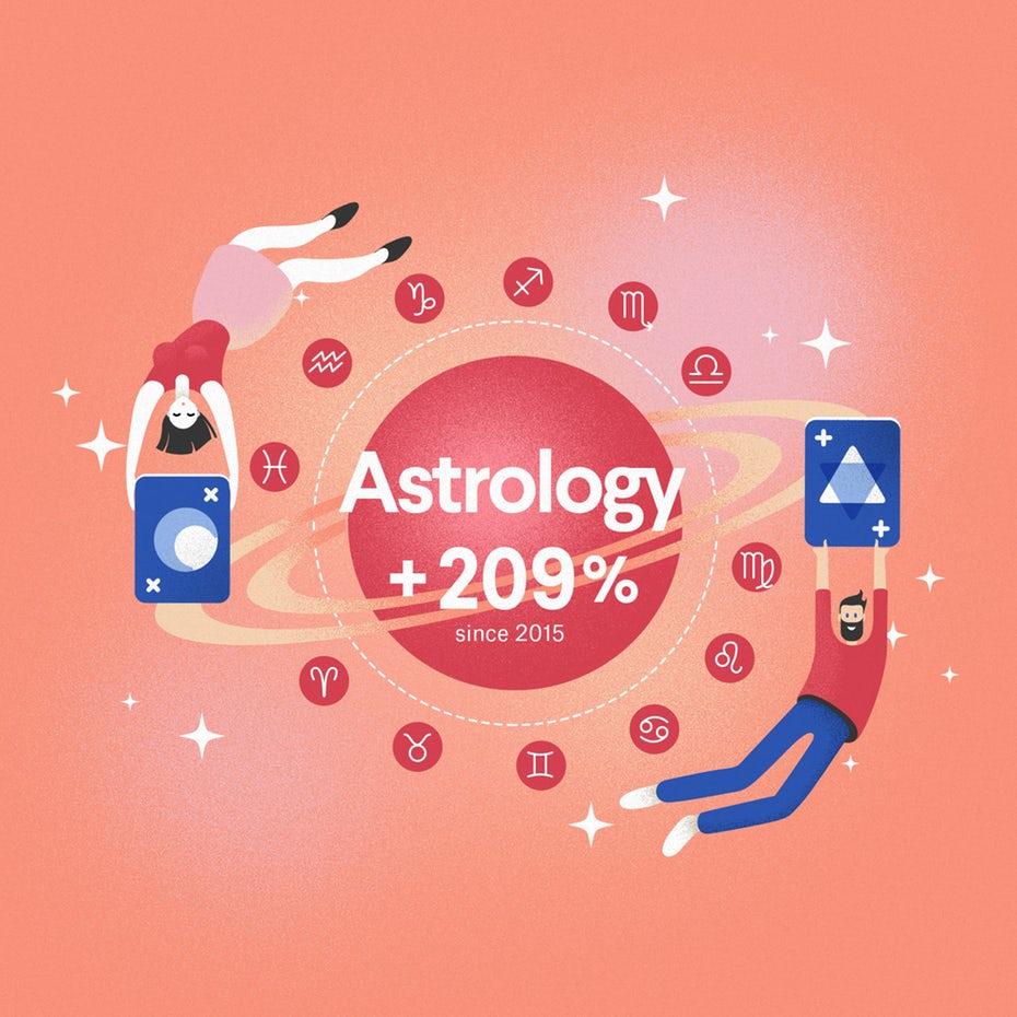 Развивающаяся индустрия 2020: отрывок астрологической инфографики