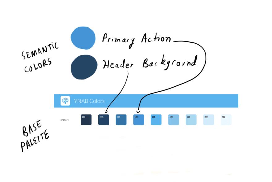 """Два разных семантических цвета, указывающих на два разных цвета палитры """"loading ="""" lazy """"/> </p> <p> Теперь вы можете подумать: «Это похоже на кучу дополнительной работы для чего-то, что мы получаем бесплатно с символами / компонентами». И в случае чего-то вроде кнопки или заголовка, это вполне может быть правдой — когда вы проектируете основной компонент кнопки, вы выбираете цвет из палитры, а затем другие просто используют этот компонент в своих проектах, не думая о конкретный цвет. </p> <p> Но с усложнением вещей преимущества этой двухслойной системы становятся очевидными. </p> <h3><span id="""