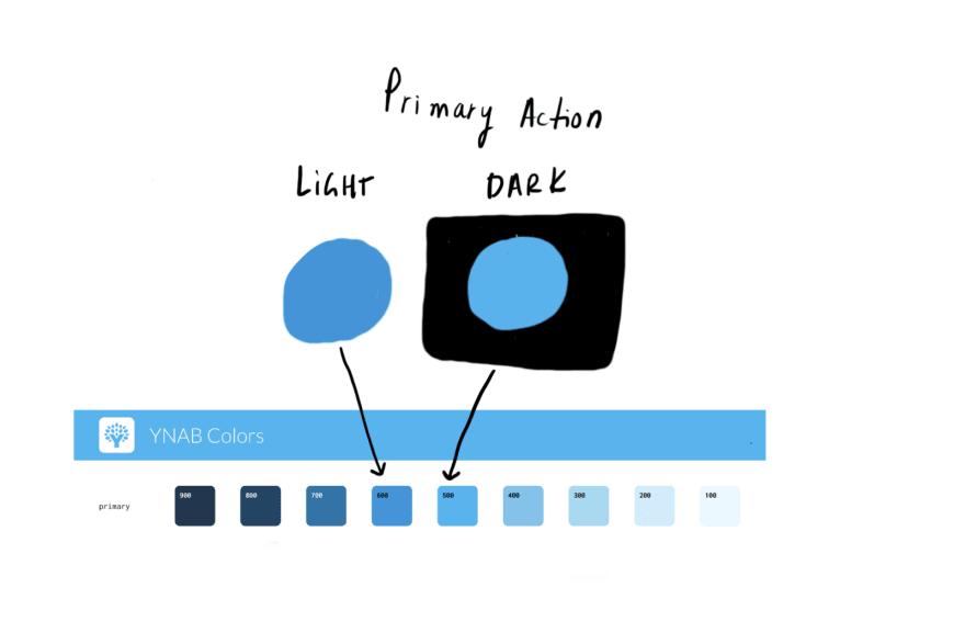 """Одноцветное отображение для светлого режима; еще один для темного режима """"loading ="""" lazy """"/> </p> <p> <strong> Каждый из наших семантических цветов указывает на два основных цвета палитры: один для светлого режима и один для темного режима. </strong> </p> <p> Таким образом, мы можем просто применить стиль <code> primaryAction </code> к нашим кнопкам, и правильный вариант палитры будет отображаться в зависимости от режима пользователя. </p> <p> Вы можете подумать: «Почему вы не можете просто определить вариант темного режима <code> primary600 </code>? Это не работает, потому что есть некоторые цвета, которые должны стать темнее в темном режиме (думаю, фон) и некоторые цвета, которые должны стать светлее в темном режиме (думаю, метки и акценты). </p> <p> <img src="""