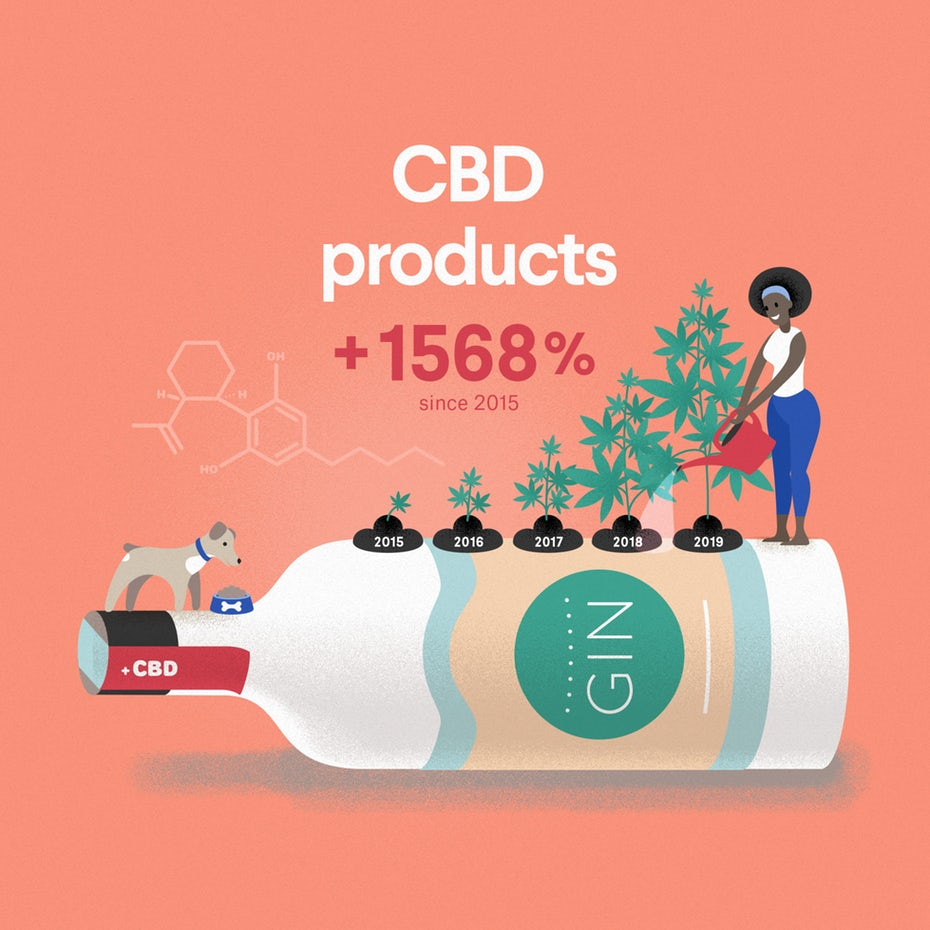 Развивающаяся индустрия 2020: отрывок из инфографики продуктов КБР