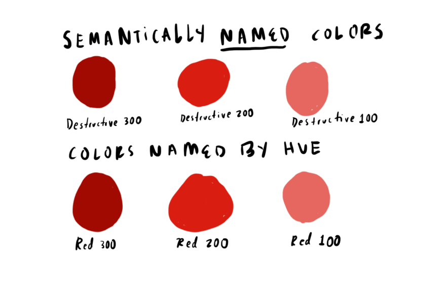 """Три круга с вариациями """"Red"""" и три круга одного цвета с вариациями """"Destructive"""" """"loading ="""" lazy """"/> </p> <p> Семантическое именование цветов имеет два преимущества: </p> <ol> <li> <b> Это помогает дизайнерам и разработчикам решить, какой цвет использовать. </b> Вместо того, чтобы запоминать или проверять документацию, чтобы решить, какой цвет сделать кнопкой «Удалить», вы просто берете цвет, относящийся к разрушению. </li> <li> <b> Это делает вашу цветовую систему более эффективной и гибкой. </b> Если вы решите обновить основной цвет на фиолетовый, а не синий, просто обновите значение основного цвета (при условии, что вы используете цветовые стили в таком инструменте, как Figma или Sketch, и цветовые переменные в коде). Если цвета были названы на основе оттенка, вам нужно было бы менять каждое место, где используется цвет, с «синего» на «фиолетовый». </li> </ol> <p> Наш новый подход к цвету вводит дополнительный уровень абстракции для решения некоторых проблем, которые остаются нерешенными простым семантическим наименованием каждого из ваших цветов. </p> <h3><span id="""