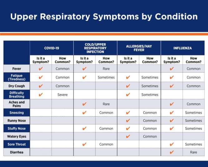 Upper-Respiratory-Symptoms-Chart-scaled