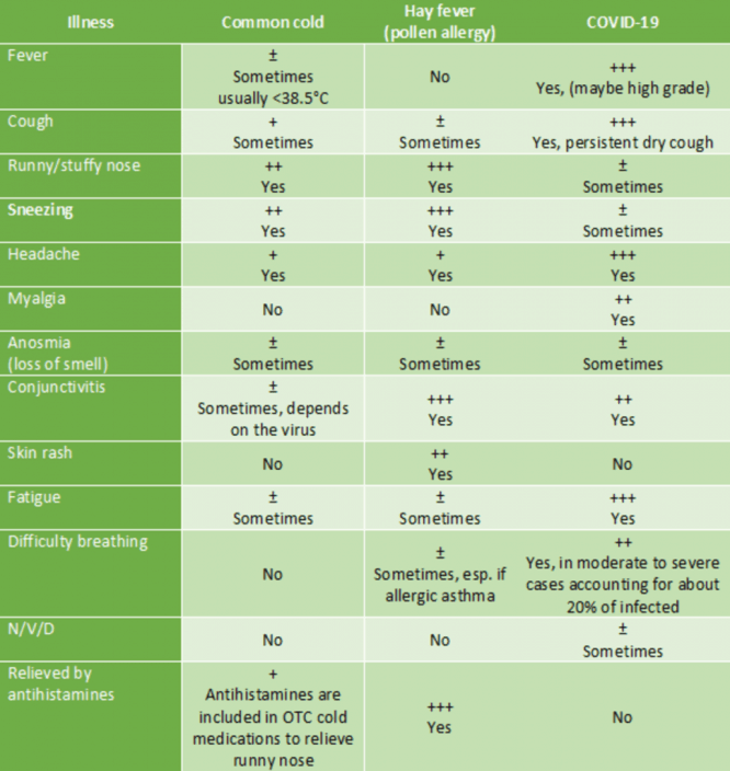 table-comparison-symptoms