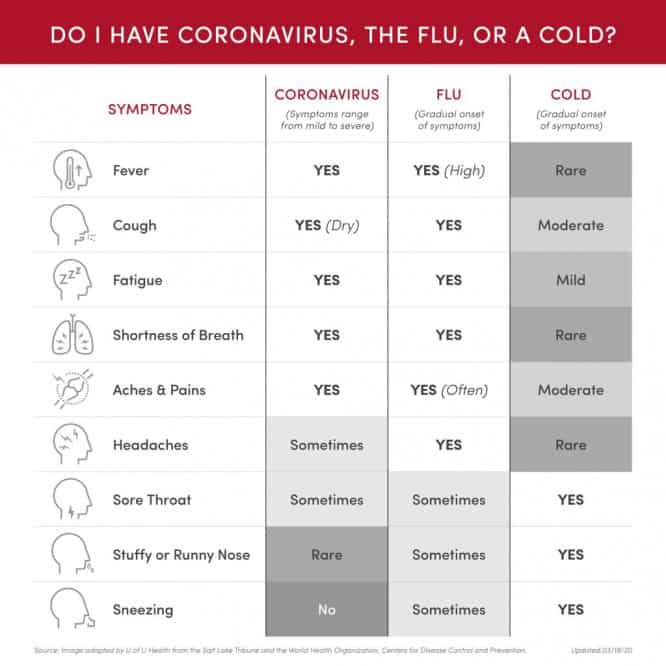 04-uofuhealth_coronavirus-flu-cold_symptomsgraph_10x10_apr9-scaled