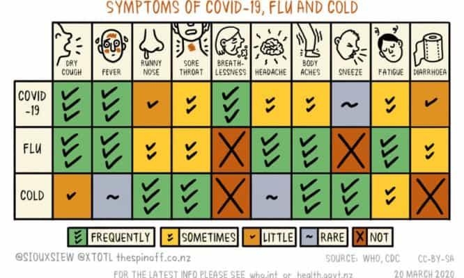 Covid-19-Flu-Cold-Symptoms-v4-850x510-1