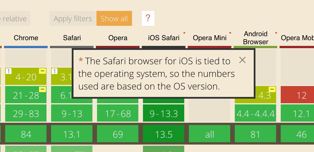 """Скриншот caniuse с примечанием о том, что браузер Safari для iOS пытается использовать операционную систему, поэтому используемые числа основаны на версии ОС. """"Class ="""" wp-image-318813 jetpack-lazy-image """"data-recalc-dims ="""" 1 """"data-lazy- data-lazy- data-lazy-src ="""" https://i0.wp.com/css-tricks.com/wp-content/uploads/2020/08 /WFsZdUZQ.png?ssl=1&is-pending-load=1 """"/> <noscript> <img src="""