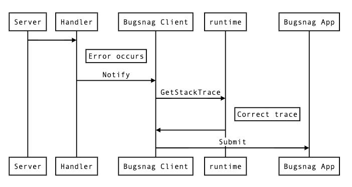 Процесс ошибок Bugsnag