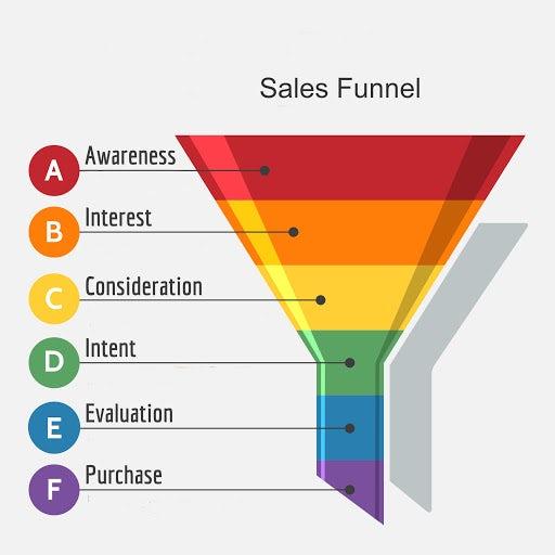 """разноцветная иллюстрация воронки продаж """"width ="""" 512 """"height ="""" 512 """"/>    <figcaption> Прежде чем люди совершат покупку, они должны знать, что ваш бренд существует. Via Data & Marketing Association </figcaption></figure> <p> Успешные кампании по повышению осведомленности о бренде создаются путем наблюдения за моментами, когда люди взаимодействуют с брендом в свое время. Сконцентрируйтесь на том, на что ваша целевая демографическая группа уделяет больше всего внимания, а затем направляйте их туда. </p> <p> Как узнать, работают ли ваши усилия? Отслеживайте контент в социальных сетях с помощью инструментов социального прослушивания, таких как HubSpot и Hootsuite, отправляйте опросы в свой список адресов электронной почты и используйте Google Adwords. Собирая таким образом данные, вы можете легко определить, какие кампании достигли своей цели, а какие не стоили вложений. Помните, что когда дело доходит до узнаваемости бренда, наиболее важной рентабельностью инвестиций является то, насколько хорошо бренд закрепляется в сознании человека после завершения кампании. </p> <h2><span id="""