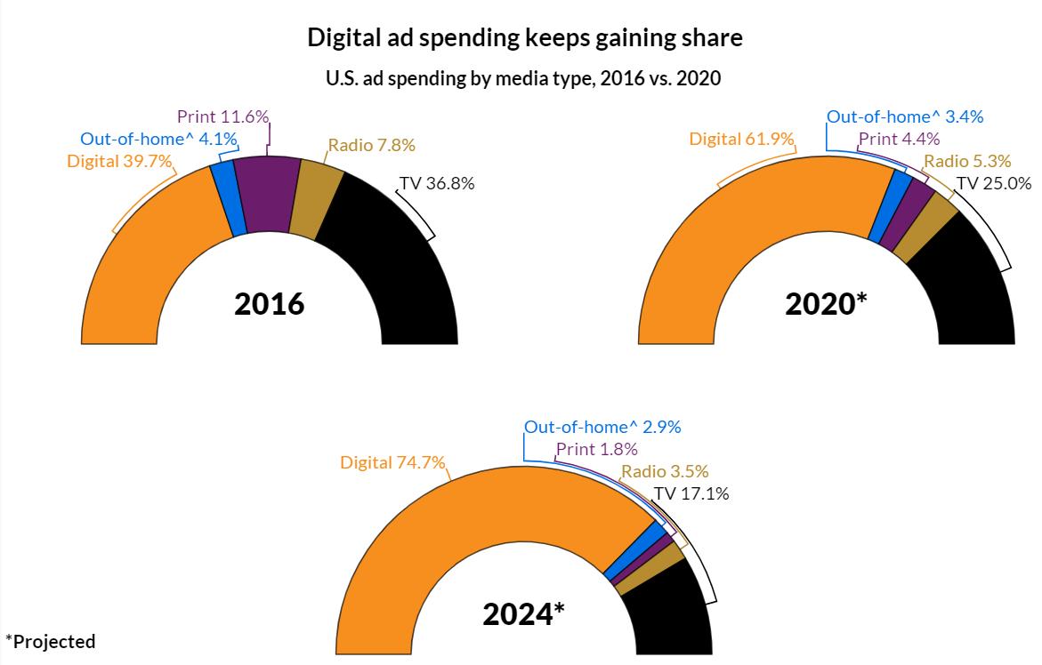 Расходы на цифровую рекламу