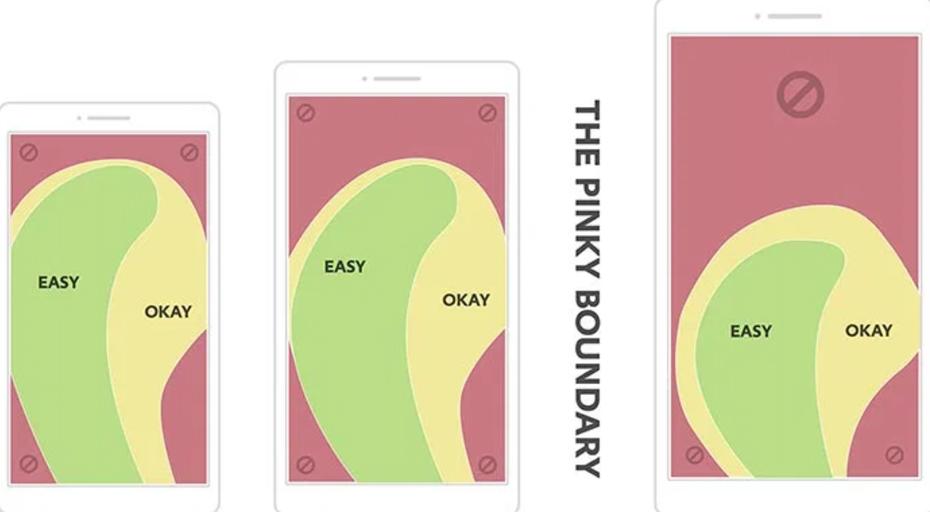 """На графике показаны области телефона с сенсорным экраном, которые легко доступны для большого пальца """"width ="""" 1806 """"height ="""" 994 """"/>    <figcaption> Зона, удобная для большого пальца, зависит от устройства, но для по большей части нижняя середина экрана наиболее удобна для взаимодействия. Графика через A List Apart </figcaption></figure> <p> В последние годы многие дизайнеры UX возглавили идею размещения панелей навигации в нижней части экрана. чем верхний. Хотя это обеспечивает более легкий доступ для большого пальца, нарушение правил проектирования, к которым привыкли пользователи, также может привести к ухудшению восприятия. Время покажет, какое положение является наиболее идеальным, но пока что лучший способ решить эту проблему для себя. пользовательская база должна протестировать оба варианта. </p> <h2><span id="""