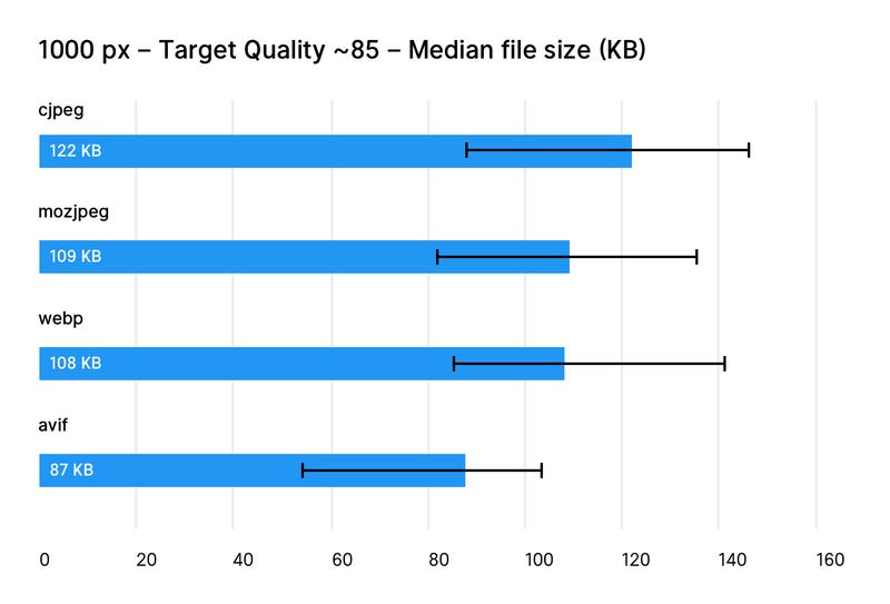 """Диаграмма, сравнивающая качество формата изображения WebP с его конкурентами """"width ="""" 800 """"height ="""" 543"""