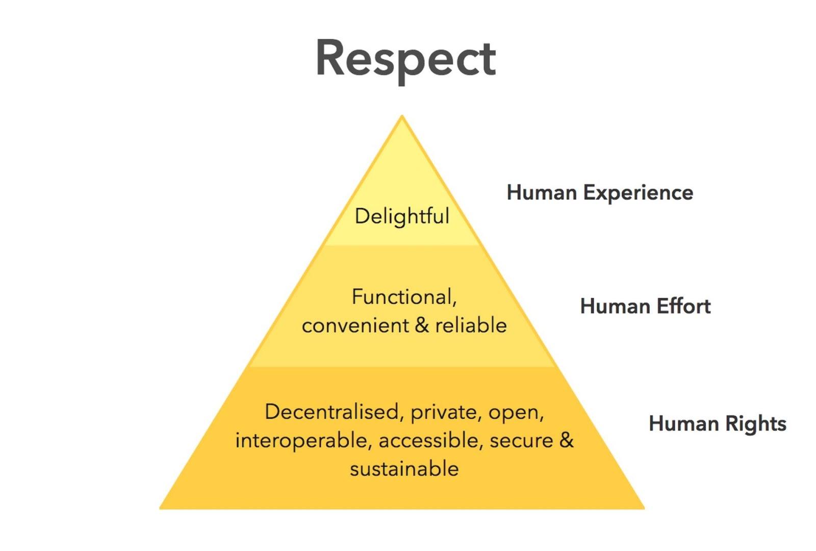 """Этическая иерархия потребностей """"width ="""" 1600 """"height ="""" 1080 """"/>    <figcaption> Этическая иерархия потребностей иллюстрирует, что если какой-либо уровень не будет выполнен, пирамида рухнет через Ind.ie </figcaption></figure> <p> Давайте рассмотрим некоторые основные принципы, отвечающие этим требованиям, включая несколько примеров этического дизайна. </p> <h3 id="""