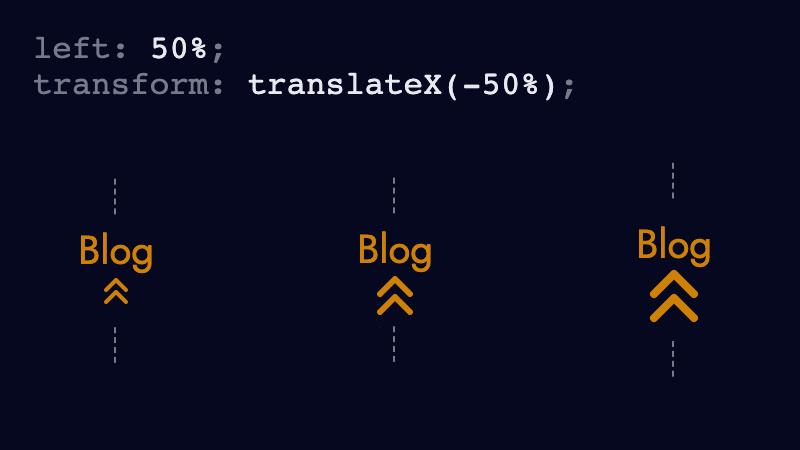 """Три расположенных по центру значка с двойным шевроном разного размера. """"Loading ="""" lazy """"/>    <figcaption> <code> left: 50% </code> перемещает левую часть SVG в центр его родительского ( привязку). И <code> translateX (-50%) </code> сдвигает SVG влево на половину его ширины (SVG width / 2).<br />   </figcaption></figure> <h2 id="""