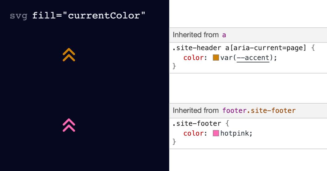 """Два двойных шеврона. Один оранжевый, а другой розовый. """"Loading ="""" lazy """"/>    <figcaption>     Использование <code> fill = """"currentColor"""" </code> позволяет SVG наследовать свой цвет из окружающего контекста.<br />   </figcaption></figure> <p> Исключение сетевого запроса (путем встраивания SVG) гарантирует, что значок всегда будет видимым (при условии, что HTML). И убедитесь, что текст <em> «Блог» </em> и значок всегда отображаются вместе синхронно (независимо от скорости Интернета). </p> <p> Одним из соблазнов использования CSS было простое расположение значка на фоне. Однако использование комбинации <code> left </code> и <code> преобразования </code> дало тот же результат и гибкость: </p> <div class="""