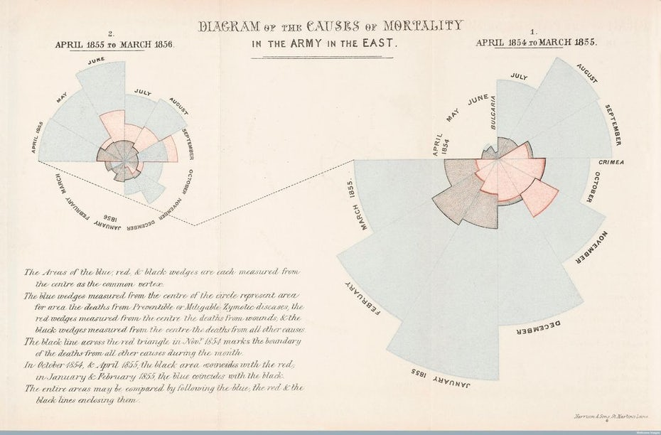 """круглая инфографика, показывающая срезы круговой диаграммы разного цвета """"width ="""" 1072 """"height ="""" 705 """"/>    <figcaption> Via Smithsonian Mag </figcaption></figure> <p> Когда вам нужно четко передать данные , эффективно и привлекательно, сделайте это с помощью инфографики. В идеале вам нужен индивидуальный, привлекательный дизайн, но не каждый предприниматель или малый бизнес может позволить себе нанять дизайнера прямо сейчас. Если это похоже на вас, мы рекомендуем попробовать онлайн-инфографику производителя, которые, как правило, намного дешевле. </p> <div class='code-block code-block-3 ai-viewport-1 ai-viewport-2' style='margin: 8px 0; clear: both;'> <!-- Yandex.RTB R-A-268541-2 --> <div id="""