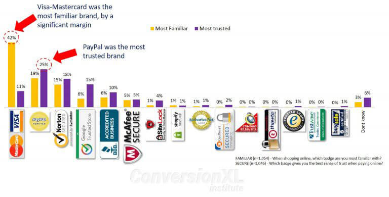 """наиболее надежные знаки доверия и бренды """"class ="""" wp-image-90921 """"/> </figure> <p> Однако вы также можете установить доверие в других частях своего веб-сайта. Один из способов заставить пользователей почувствовать более безопасным является использование социальных доказательств. Оно может принимать разные формы. </p> <p> Классическим примером является размещение на видном месте логотипов компаний, которые используют ваш продукт, упоминания в СМИ, или известных деятелей вашей отрасли, которые хорошо отзываются о вас. </p> <figure class="""