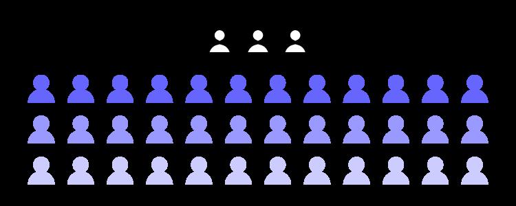 Соотношение дизайнеров и разработчиков
