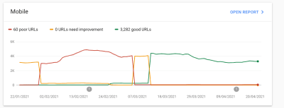 "We made good progress on ""Core Web Vitals""."
