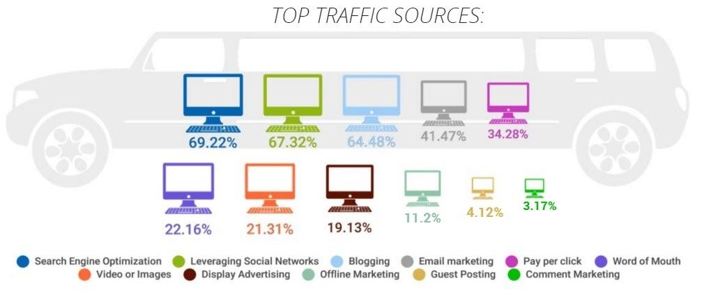 популярные источники трафика сайты аффилированного маркетинга