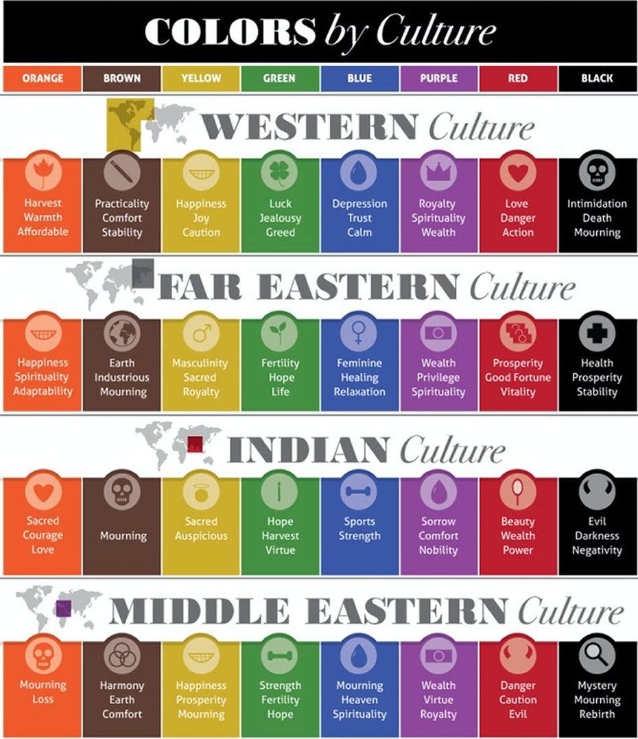 """инфографика, показывающая цветовые ассоциации в разных культурах """"width ="""" 2211 """"height ="""" 2560 """"/>    <figcaption> Через цвета и материалы </figcaption></figure> <p> Как мы упоминали выше, определенные жесты позитивные и вполне приемлемые в одних культурах являются оскорбительными в других. В менее экстремальных ситуациях жест или изображение, которое может распознать почти каждый в одной стране, могут быть потеряны для аудитории из других частей мира. </p> <p> Помните об этом, выбирая изображения, которые вы используете на своем веб-сайте, например, стоковые изображения людей в разных сценариях, моделей, позирующих с одеждой и другими товарами, и даже включенные вами биографические фотографии себя и членов вашей команды. Случайное фото, на котором вы широко улыбаетесь и поднимаете вверх два больших пальца, может идеально представить вас как веселого, энергичного творца среди западных зрителей, но подорвет ваш авторитет среди посетителей из других частей мира. </p> <p> Помимо жестов, исследуйте ассоциации цветов вашего бренда на рынках, на которые вы хотите выйти. Психология цвета — полезный инструмент при выборе цветовой палитры для вашего бренда, но вы должны использовать ее вместе с пониманием культурных ассоциаций цветов. </p> <p> Также подумайте, как определенные образы и концепции интерпретируются в различных культурах. Это касается вашего слогана, названий продуктов и даже тона текста вашего сайта. Копия, написанная для связи с человеком из индивидуалистической культуры, может не подходить так же для читателей из коллективных культур, поэтому для связи с этой аудиторией вам может потребоваться небольшой сдвиг тона. </p> <h3><span id="""