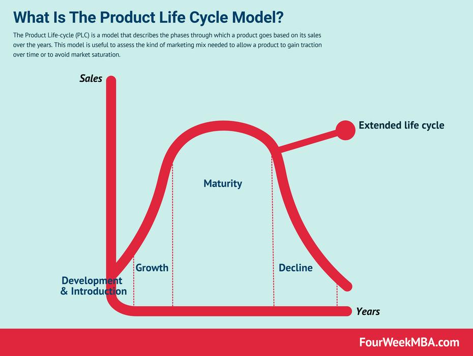 """график, показывающий жизненный цикл продукта """"width ="""" 4280 """"height ="""" 3228"""
