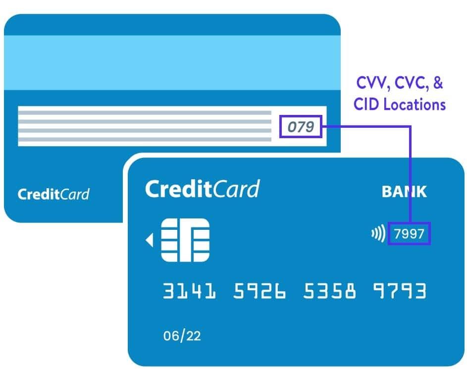 Примеры того, где найти свой номер CVV, CVC или CID (Источник: LendingTree)