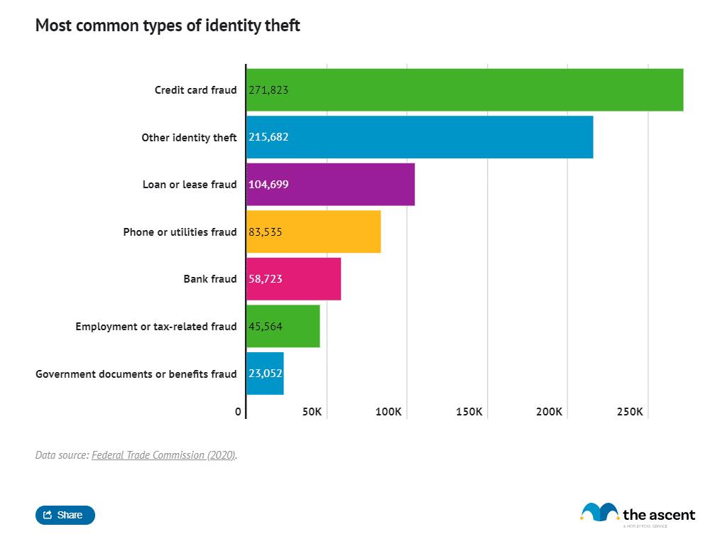 Случаи мошенничества с кредитными картами в США в 2019 г. (Источник: The Ascent)