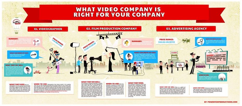 "Дизайн инфографики о видеопроизводстве ""width ="" 2000 ""height ="" 881 ""/>    <figcaption> Дизайн инфографики Pinch Studio </figcaption></figure> <h3><span id="